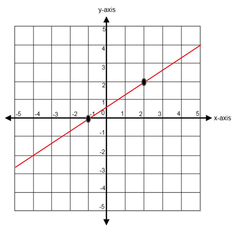 Free Worksheet Finding Slope Worksheet finding slope from a graph worksheet karibunicollies samsungblueearth