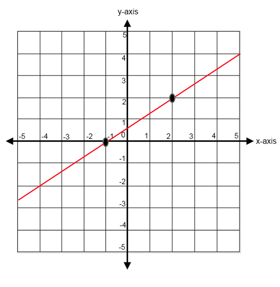 Lines and Slopes in SAT Math Geometry Strategies – Find the Slope of a Line Worksheet