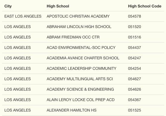 body_high_school_results