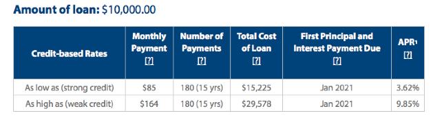 body_loan_cost.png