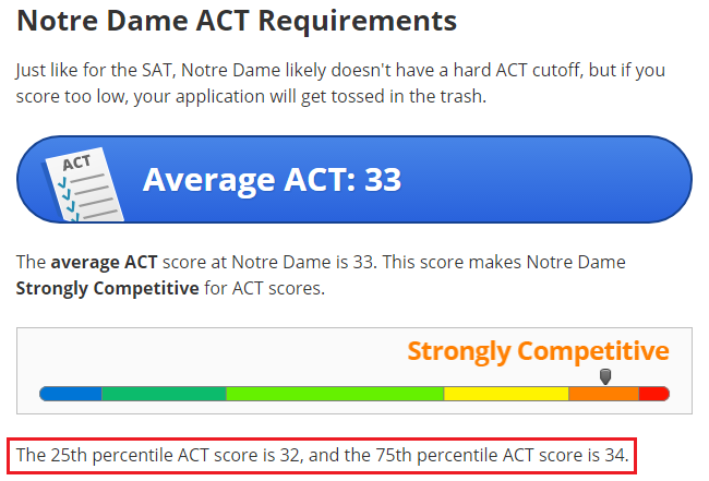 body_notre_dame_act_scores.png