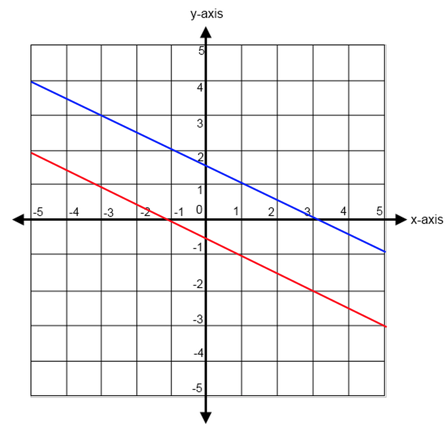 Lines and Slopes ACT Math Geometry Review and Practice – Finding Slope from a Graph Worksheet