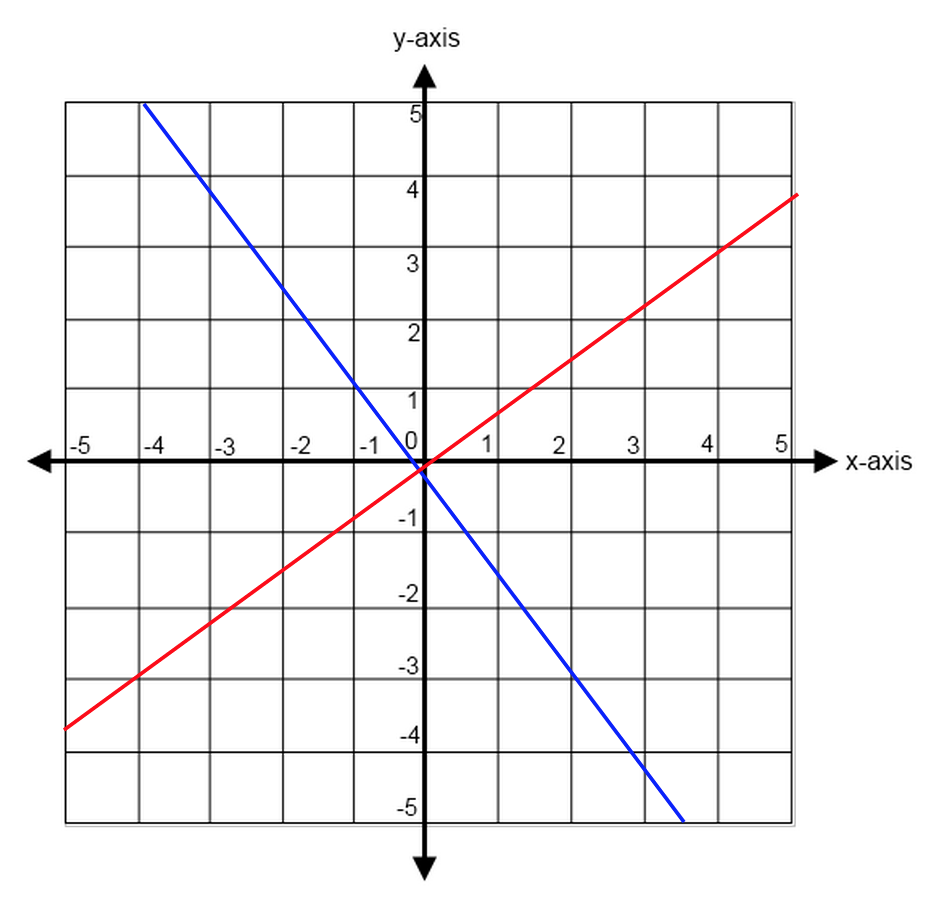 Lines and slopes in sat math geometry strategies perpendicular lines with slopes of falaconquin