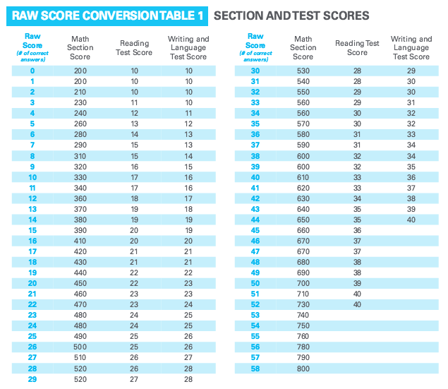 act math score chart
