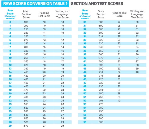 body SATessay scoredistribution PrepScholar Blog