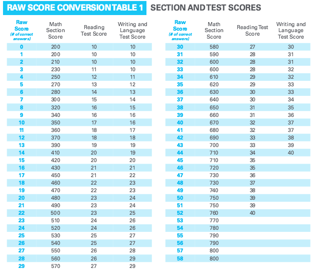 How is the sat scored scoring charts