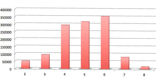 What s the average sat essay score