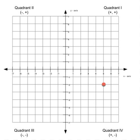 CQ: Plotting Pairs in a Coordinate Plane – GeoGebra   492x492